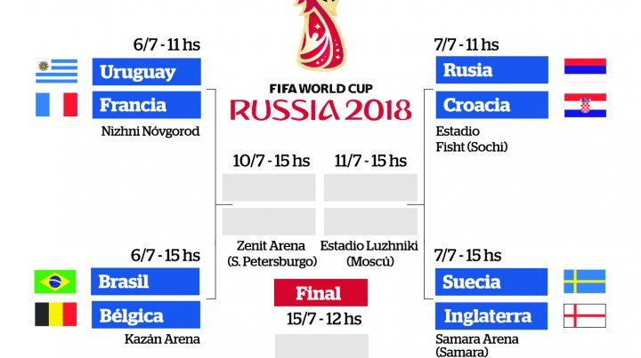 Cómo quedó definido el cuadro de cuartos de final del Mundial