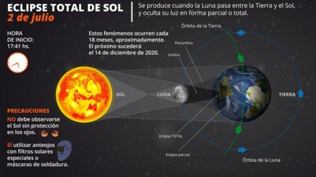 Cómo será el eclipse total de sol que se verá hoy en el país