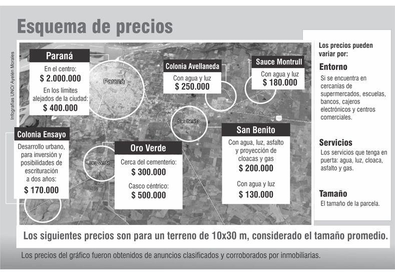 Para una familia, un terreno con  agua y luz cuesta 200.000 pesos