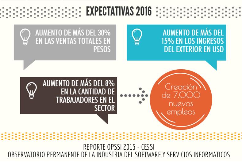 La industria del software tiene buenas expectativas para lo que resta del año. Infografía fuente Cessi.