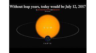 Si no existieran los años bisiestos, hoy sería 12 de Julio de 2017