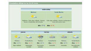 Miércoles a pleno sol y con una máxima de 31 grados en la provincia