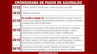 El estado provincial comienza a pagar este jueves el medio aguinaldo