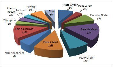 La Plaza de Mayo, el edificio de 5 esquinas y la Plaza Alberdi son los puntos de wifi de mayor uso en Paraná