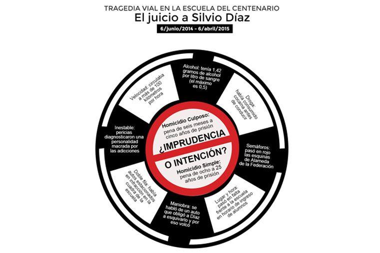 Se viene el juicio a Silvio Díaz, pero no descartan un acuerdo