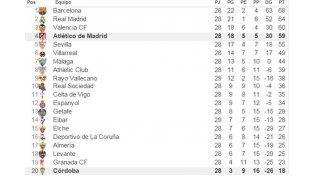 Atlético Madrid le ganó a Córdoba y se adueñó del tercer lugar