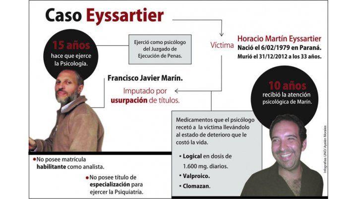 Procesaron al psicólogo Francisco Marín