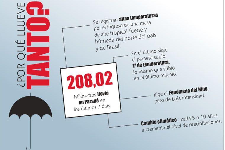 Inforgrafía UNO/Ayelén Morales