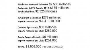 LOS NÚMEROS. La postal muestra en detalle el dinero que se le asignarán al fútbol y se especifica el monto a la B Nacional.