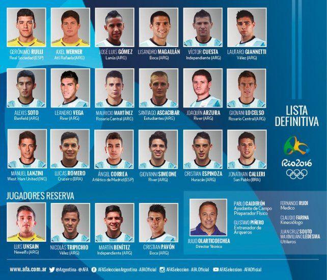 Los 18 jugadores para Río