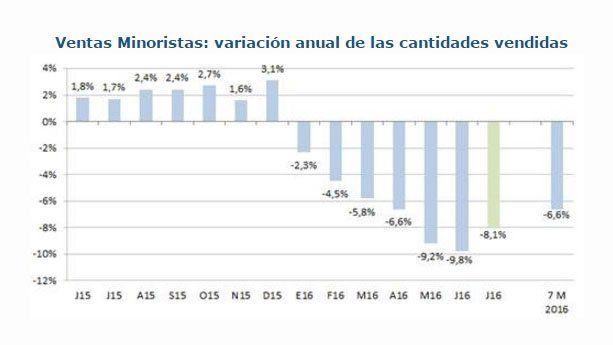 Ventas Minoristas: variación anual de las cantidades vendidas
