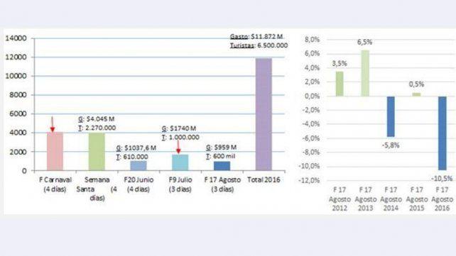 Las ventas comerciales cayeron un 10% este fin de semana largo