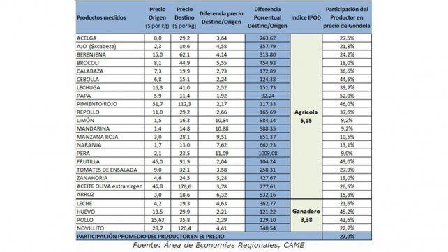 Índice de Precios en Origen y Destino de Productos Agropecuarios (IPOD)