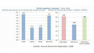 IPOD Vegetal y Animal–Julio 2016 Brecha de precios en productos de origen animalÍndice de Precios de Origen y Destino (IPOD)
