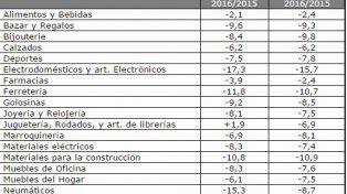 Principales variaciones en los volúmenes físicos de ventas enagosto 2016frente a igual mes de 2015