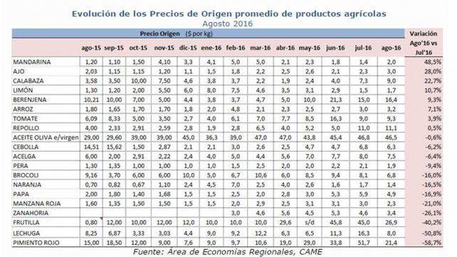 volución de los Precios de Origen promedio de productos agrícolas.Agosto 2016