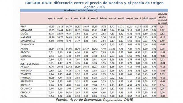 BRECHA IPOD: diferencia entre el precio de Destino y el precio de Origen.Agosto 2016