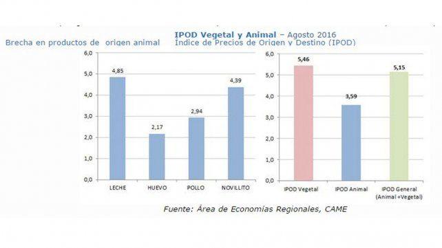 IPOD Vegetal y Animal–Agosto 2016. Brecha en productos de origen animal. Índice de Precios de Origen y Destino.