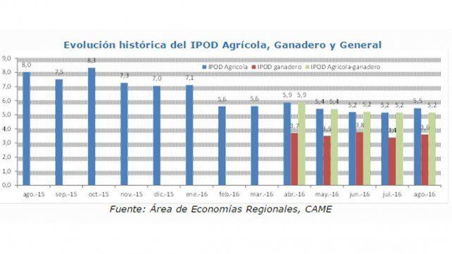 Evolución histórica del IPOD Agrícola