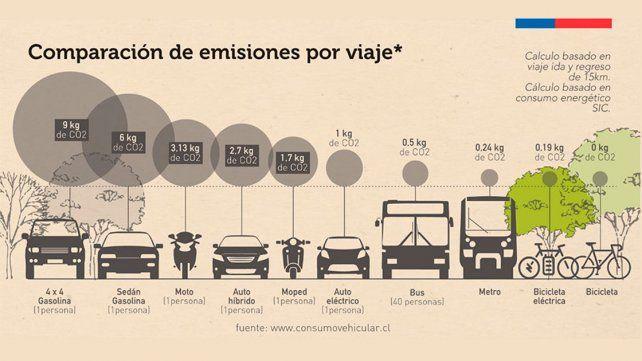 Fuente www.consumovehicular.cl