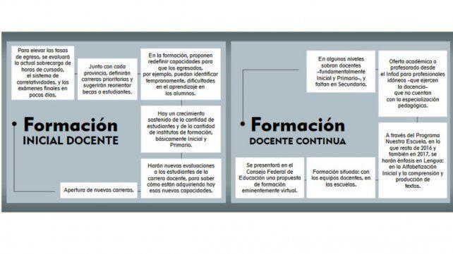 Cambios en formación inicial y continua: el nuevo perfil docente