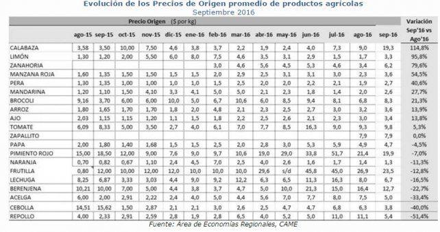 Evolución de los Precios de Origen promedio de productos agrícolasSeptiembre 2016