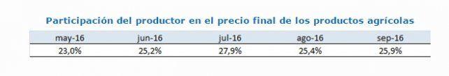 Participación del productor en el precio final de los productos agrícolas