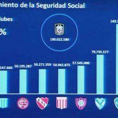 El Gobierno ratificó el fin del Fútbol para todos y denunció penalmente a clubes por deudas con el Estado