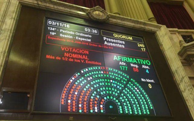 El Presupuesto 2017, con varias modificaciones, consiguió el aval de Diputados
