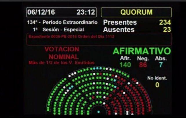 Cómo votaron los diputados el proyecto sobre Ganancias