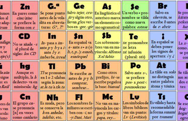 Lanzaron una ingeniosa tabla periódica de ortografía