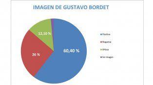 Bordet cierra un año complejo, pero con 60% de imagen positiva