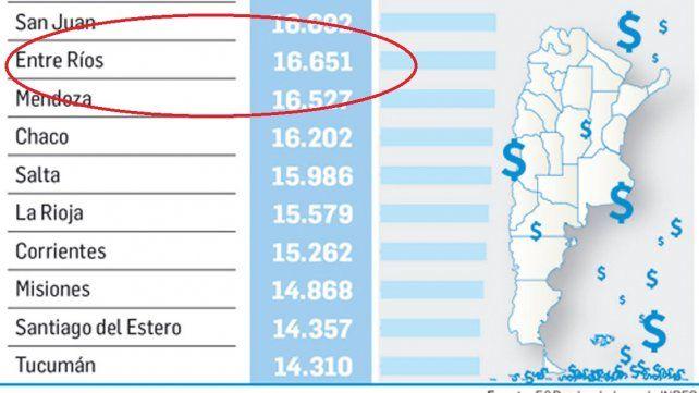 Entre Ríos está entre las provincias con los salarios más bajos.
