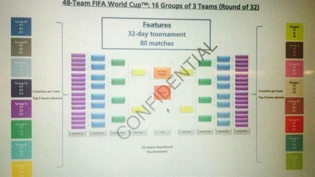 Así se jugará el Mundial de 48 equipos en 2026: grupos de tres, 80 partidos y posiblemente sin empates