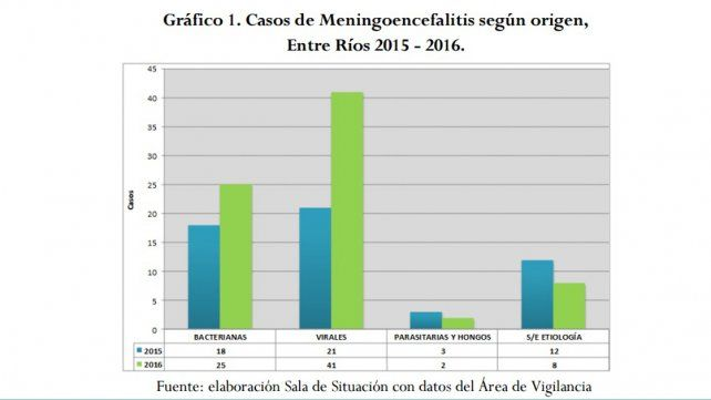 Confirman cuatro de los 12 casos de meningitis denunciados en Paraná
