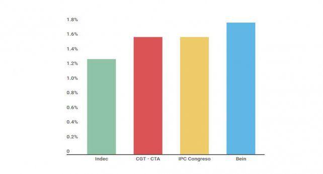 Inflación del INDEC de enero, por debajo del porcentaje de consultoras, gremios y Congreso