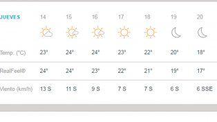 La temperatura ideal para entrenar al aire libre en Paraná