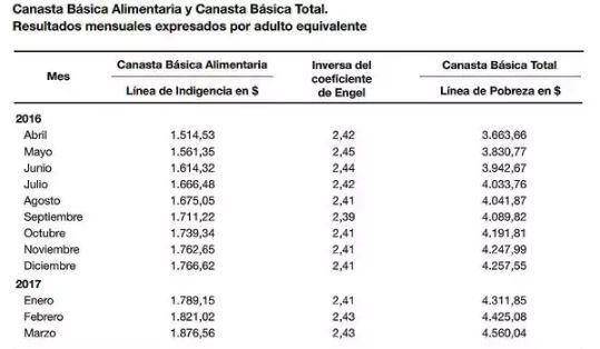 Según el INDEC, una familia tipo necesita $ 14.090 para no ser pobre