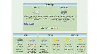 Rige un alerta por lluvias y tormentas intensas para Entre Ríos y otras provincias