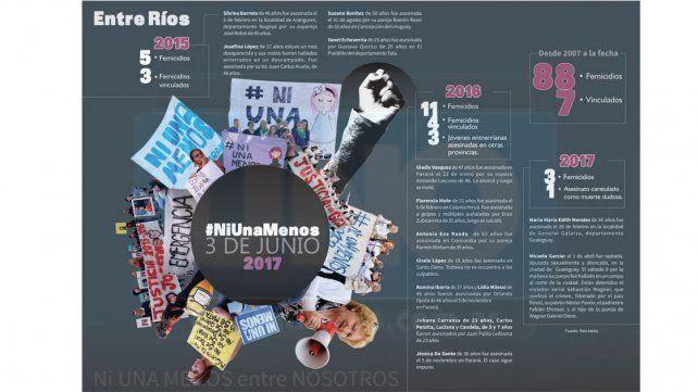 Entre Ríos vuelve a movilizarse hoy con la consigna #NiUnaMenos