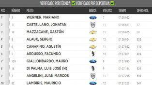 Werner bajó el récord del circuito y se quedó con la primera clasificación