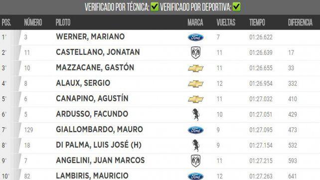 Werner y Gassmann se quedaron con la primera clasificación en sus respectivas categorías