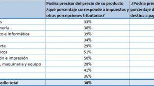 Las pymes destinan el 42% de sus ventas a pagar impuestos
