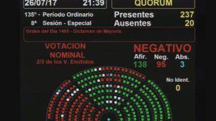 Cómo votaron los diputados nacionales entrerrianos sobre la expulsión de Julio De Vido