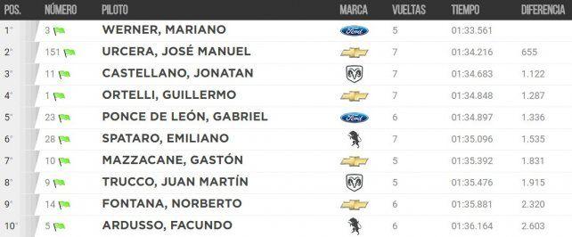 Mariano Werner marcó el mejor tiempo en la primera jornada de la carrera del siglo
