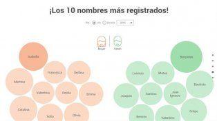 Una web permite saber en qué año tu nombre fue más popular