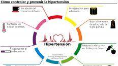 el 36,3% de los argentinos padece hipertension arterial y corre peligro