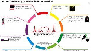 El 36,3% de los argentinos padece hipertensión arterial y corre peligro