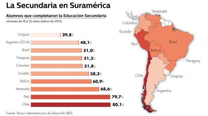 Desigualdad y pobreza son las causas del abandono escolar en Latinoamérica