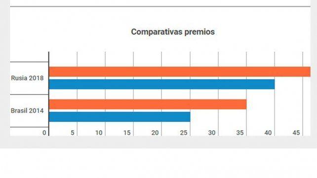 ¿Cuáles serán las millonarias pérdidas para la AFA si Argentina no clasifica a Rusia 2018?